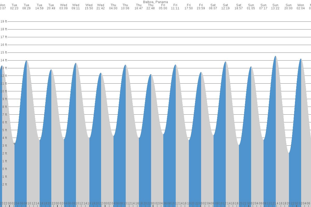 Charleston tide chart images free any chart examples charleston tide chart images free any chart examples charleston tide chart gallery free any chart examples nvjuhfo Choice Image