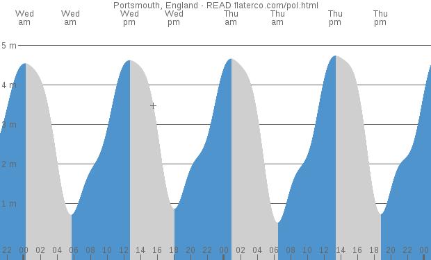 Portsmouth Tide Chart Ibovnathandedecker