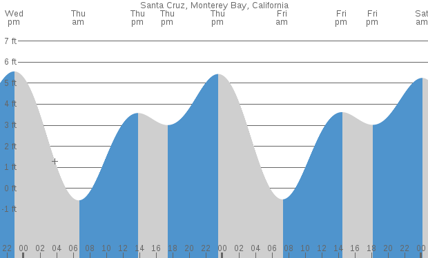 Snap Tide Times And Tide Chart For Santa Cruz Del Norte Photos On